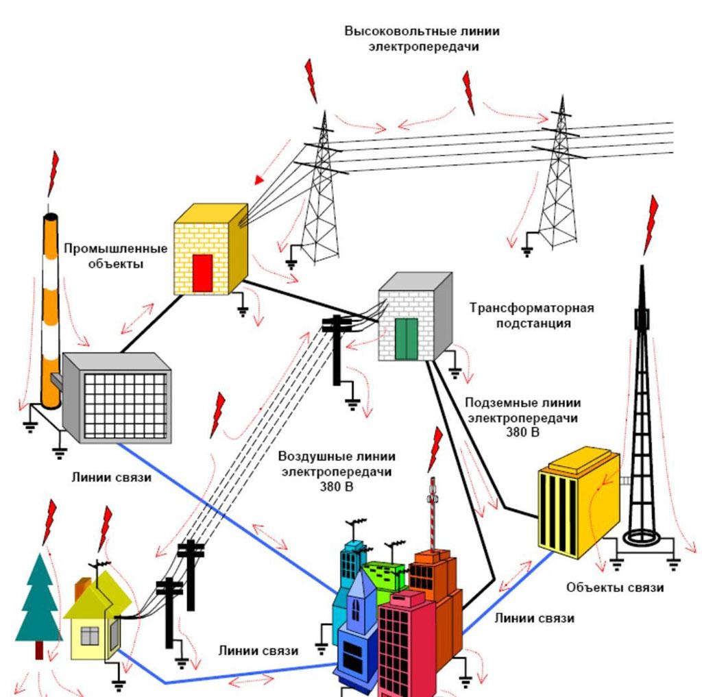 Реферат электроснабжение объектов сантехнических устройств монтаж вл сип прайс