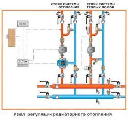 Узел регуляции системы водяного отопления загородного дома или коттеджа